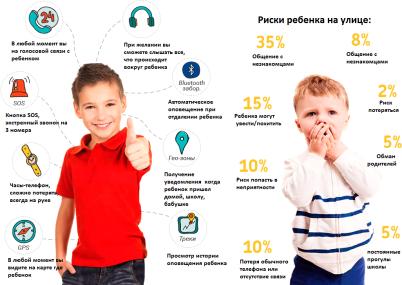 Какие они, smart watch для детей